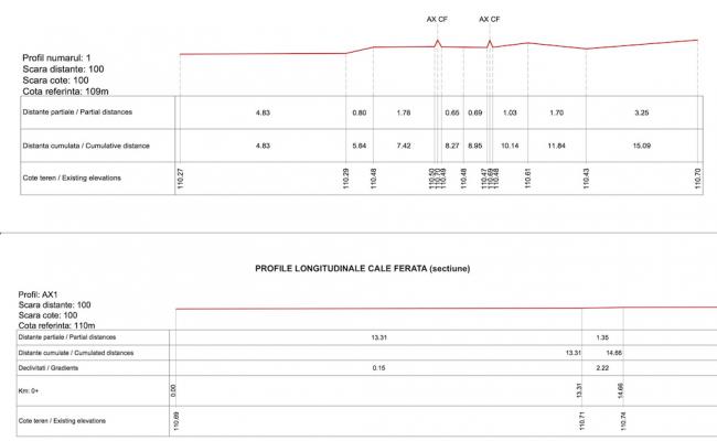 6_Profile_cale_ferata